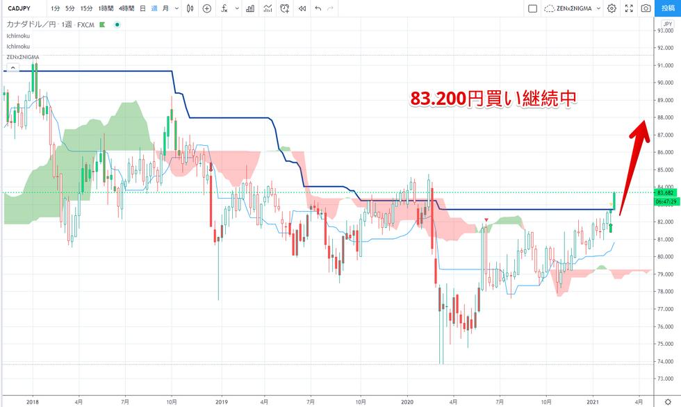カナダ円買い ロング