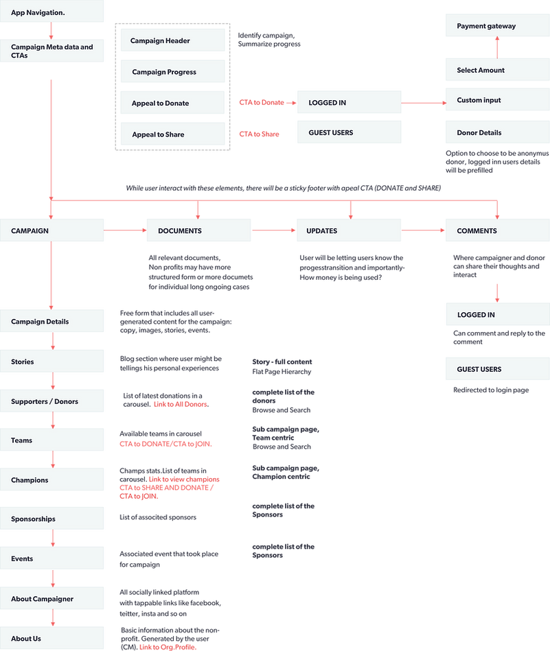 FLOW MAPPING.png