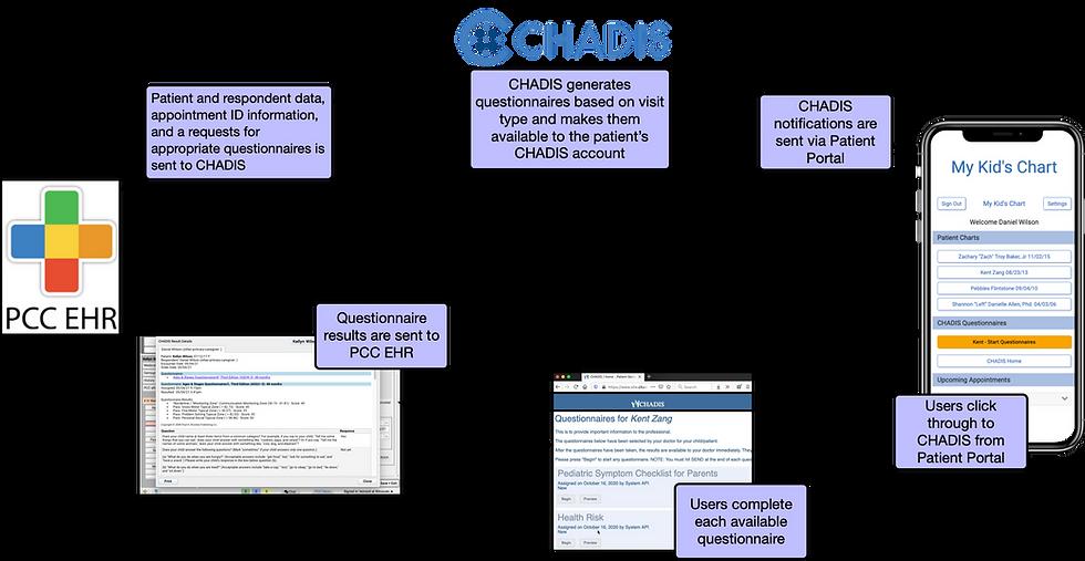 CHADIS flowchart large.png