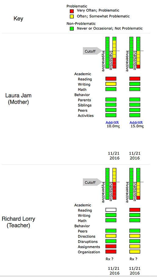 Vanderbilt ADHD Graphic