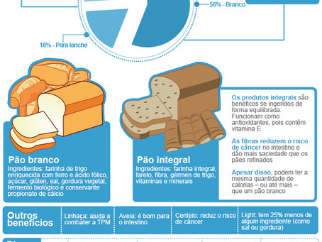 Pao Integral - Fibras Alimentares