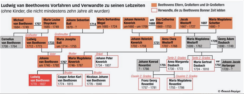 Beethoven family tree