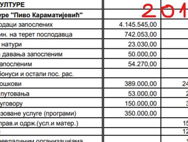 Нови подаци о проневери буџета у Дому културе - ИЗАБЕРИТЕ ПРАВУ РЕЧ!