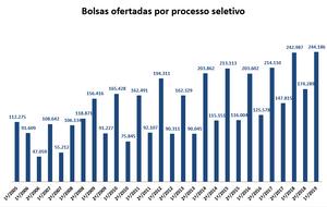 InovaMo - Prouni - Bolsas ofertadas por processo seletivo