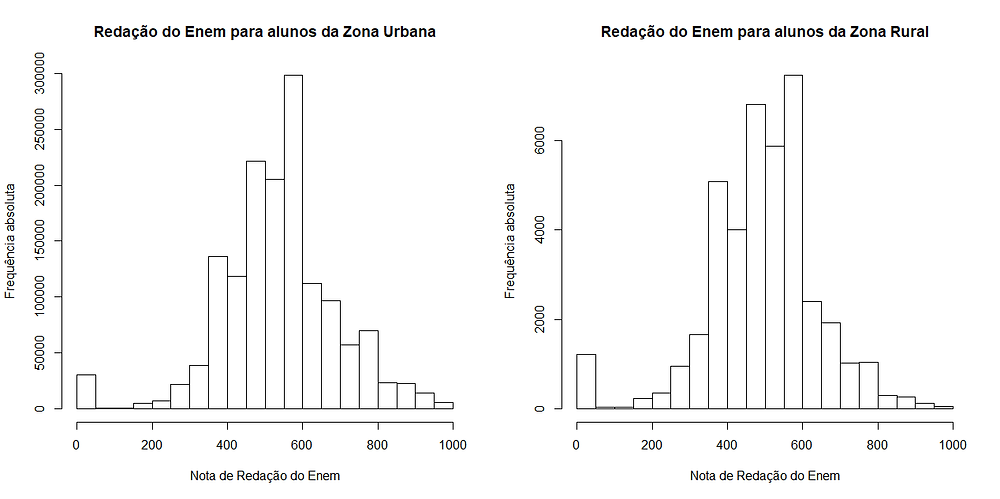 Gráfico: Hipótese 2