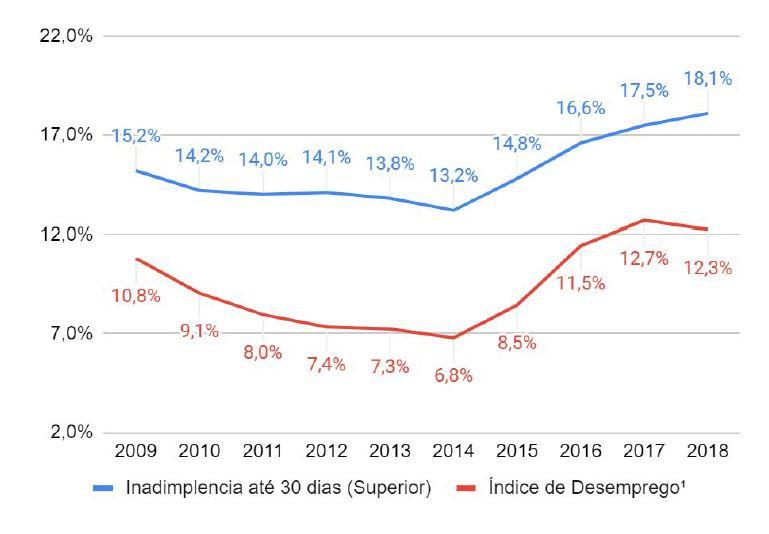 InovaMo - Inadimplência até 30 dias x Desemprego