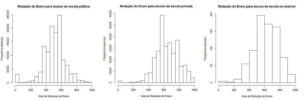 Gráfico: Hipótese 3