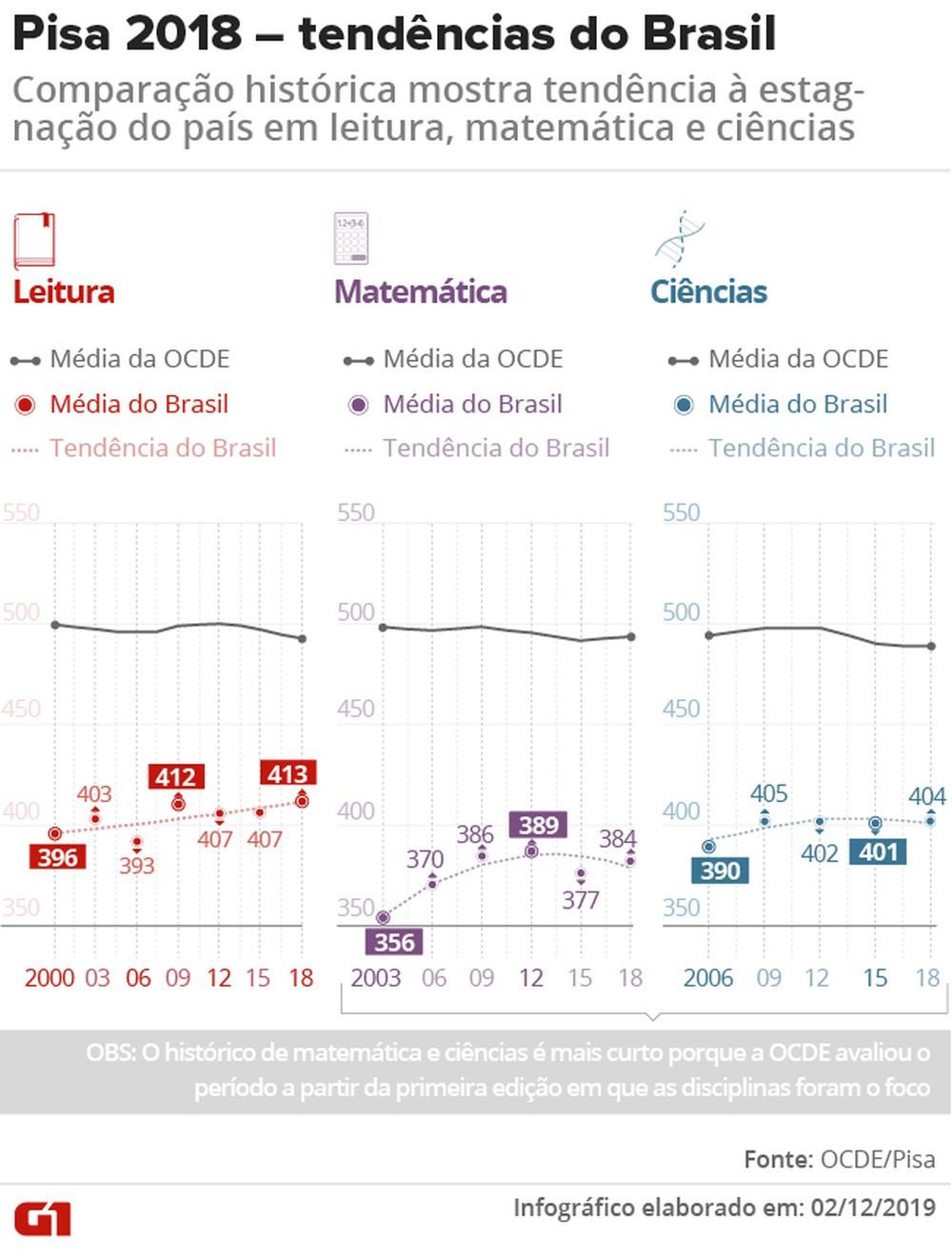 InovaMo - Tendência de estagnação do Brasil
