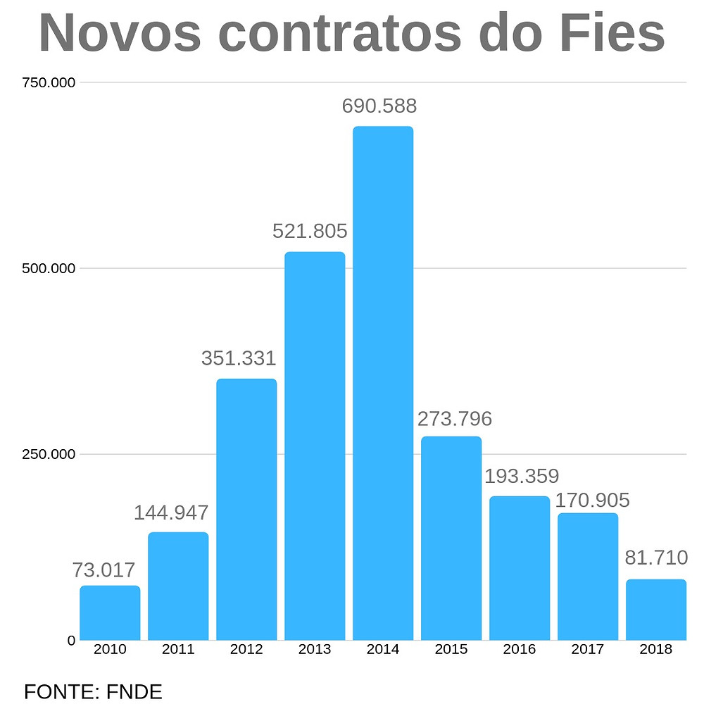 InovaMo - Novos contratos do FIES