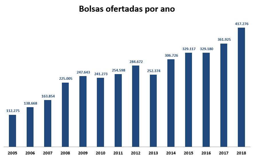 InovaMo - Prouni - Bolsas ofertadas por ano
