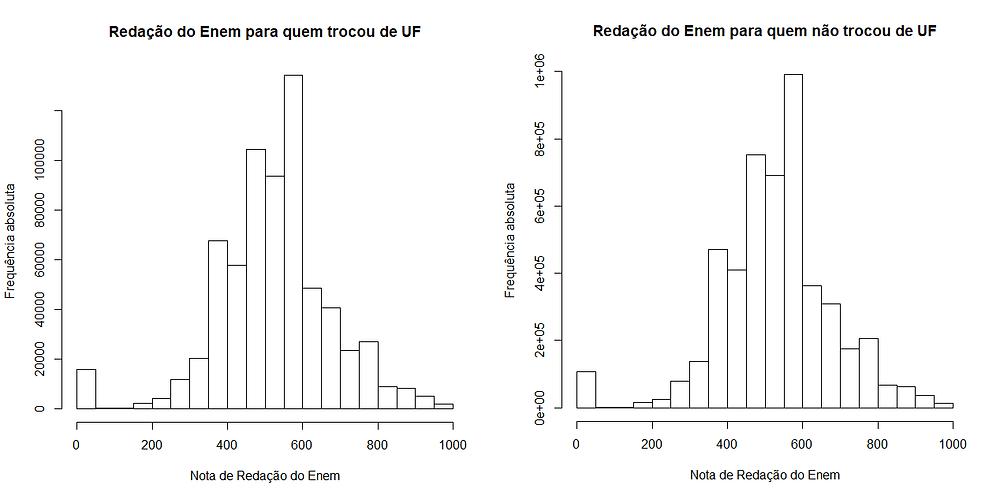 Gráfico: Hipótese 1