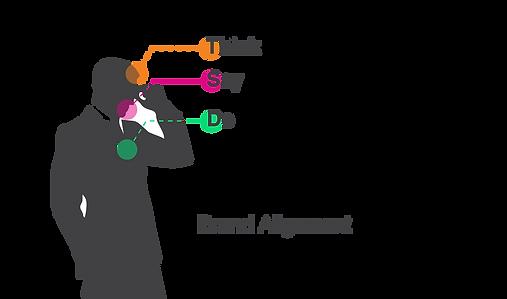 Brand Alignment diagram