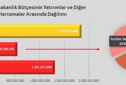 Kültür Ve Turizm Bakanlığı 2013 Bütçesinin Dağılımı