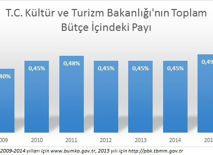Türkiye'de Devlet Bütçesinden Kültüre Ayrılan Pay Ve Türkiye'nin Kültür Vizyonu Üzerine Bir Değerlen