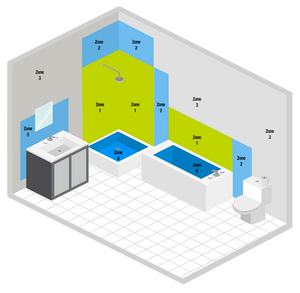 Bathroom Lighting Zones