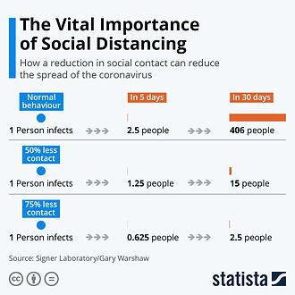 Importance of Social Distancing.jpeg