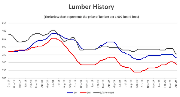 Lumber Chart Graphic.png