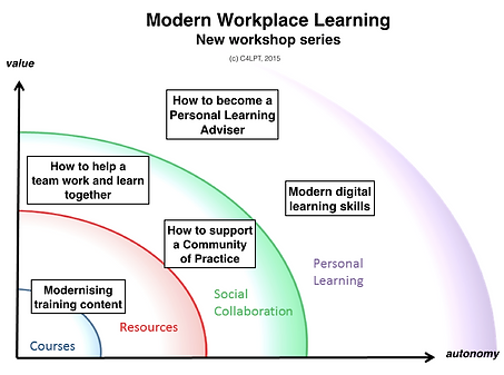 Modern Workplace Learning