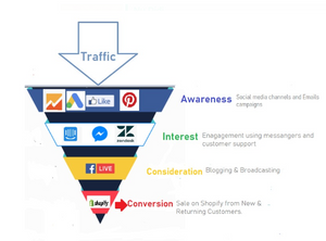 Typical Sales Funnel shows sales life cycle from visitors to paid customers.