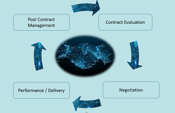 contract lifecycle.png