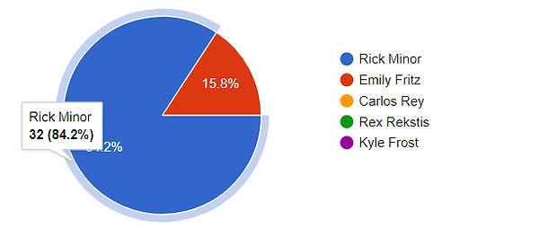 rick minor leon county commissioner election