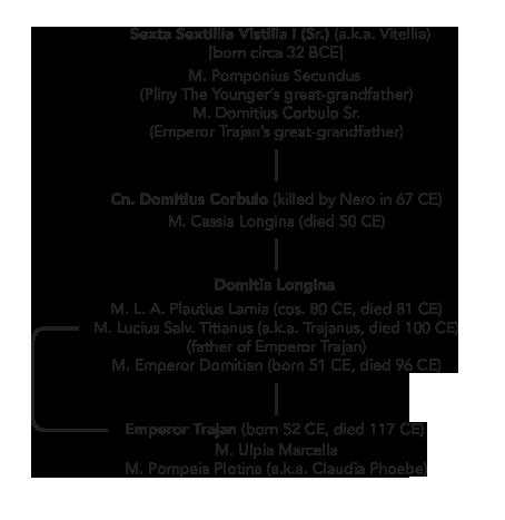 emperor trajan genealogy