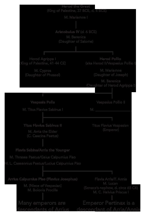 flavius josephus genealogy
