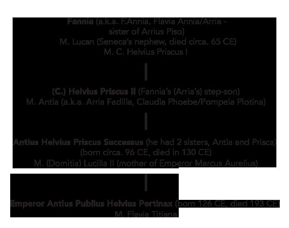 emperor pertinax genealogy