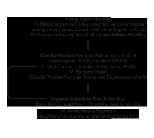 emperor antoninus pius genealogy