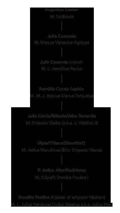 emperor hadrian descent from emperor augustus