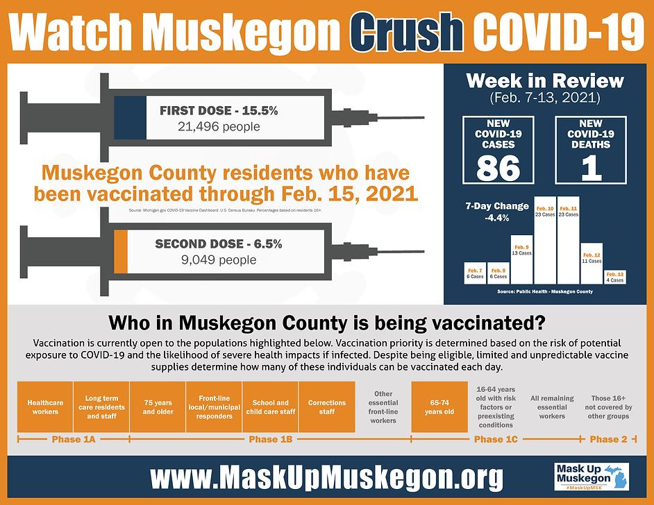 COVID dashboard info graphic Feb 7-13.pn