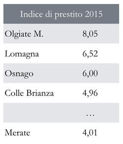 Indice di prestito 2015