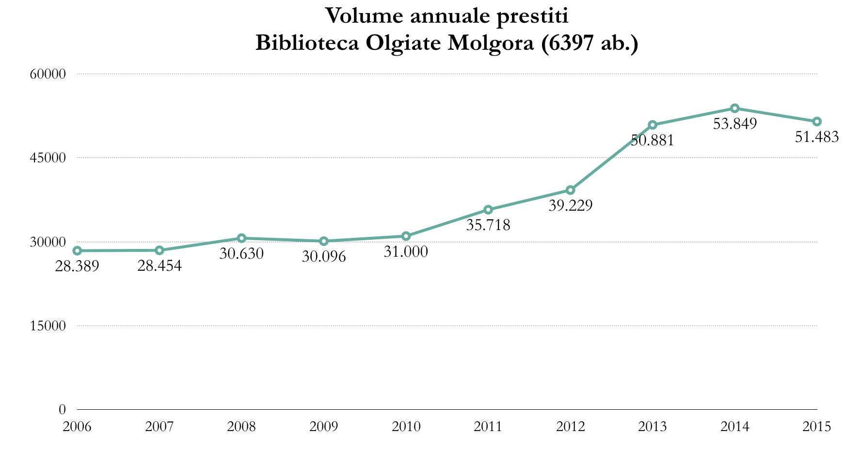 Volume prestiti