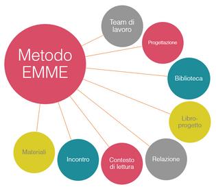 Il metodo Emme