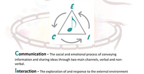 The Triad Of Intention