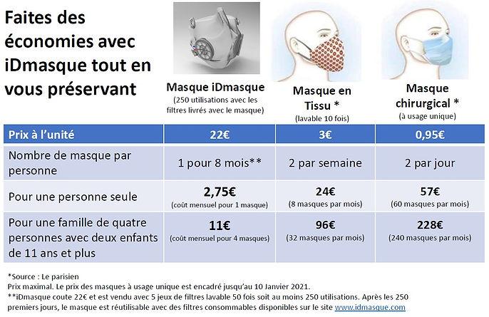 Faites des économies avec le masque de protection iDmasque - Comparaison Tarifs Masques