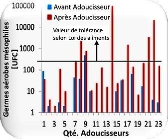etude_adoucisseurs_labcant_tg_13mars2017