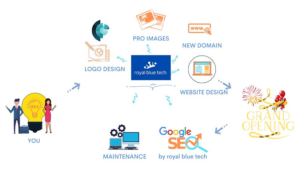 royalbluetech-webdesign-logodesign-seo-b