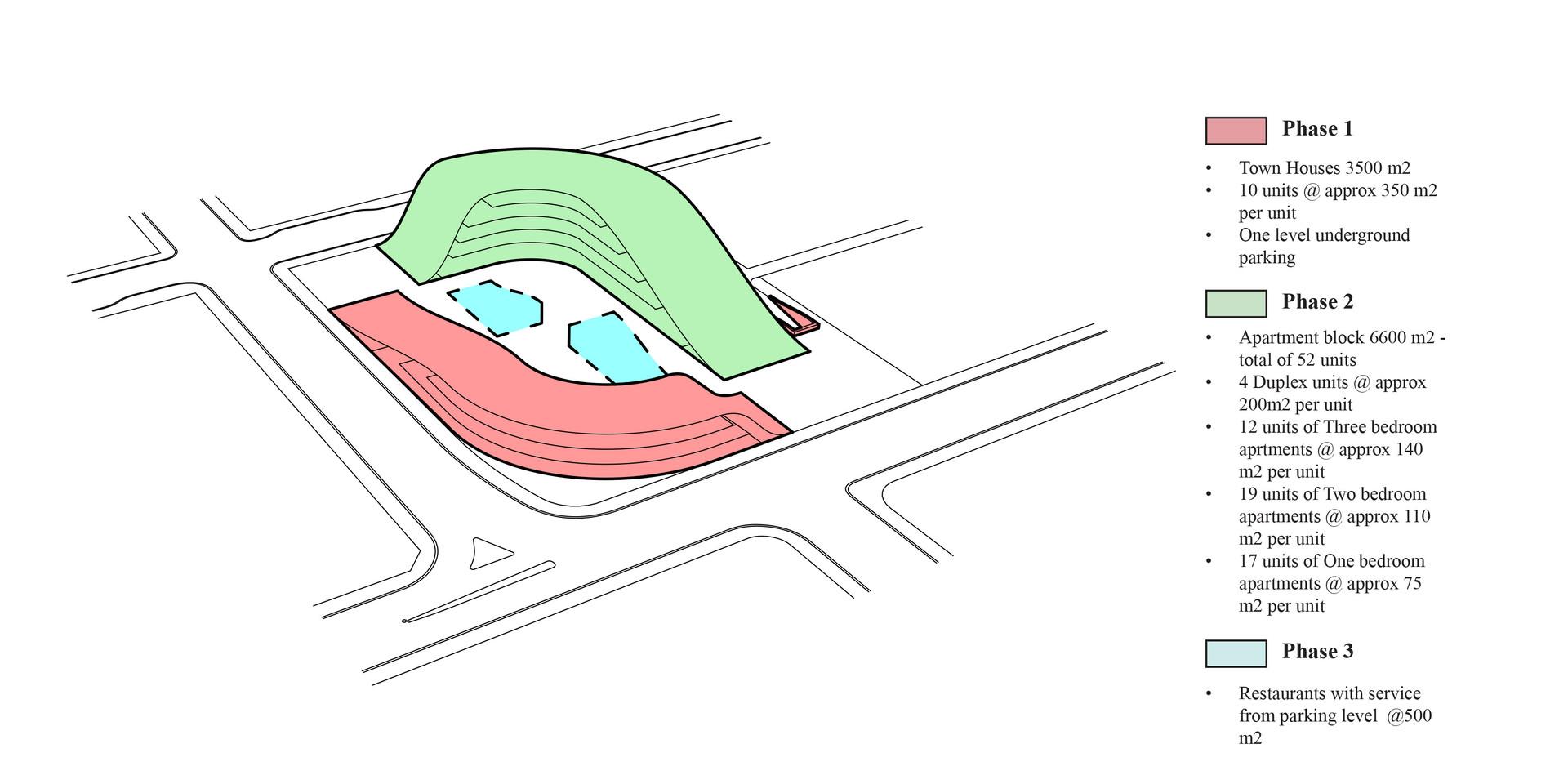 New Urban Village Christchurch Diagram