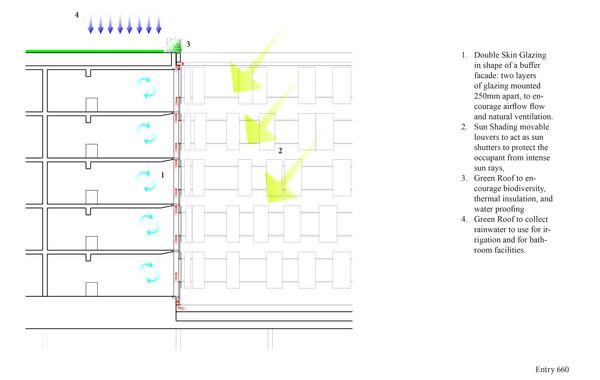 New Urban Village Christchurch Sustainability Diagram