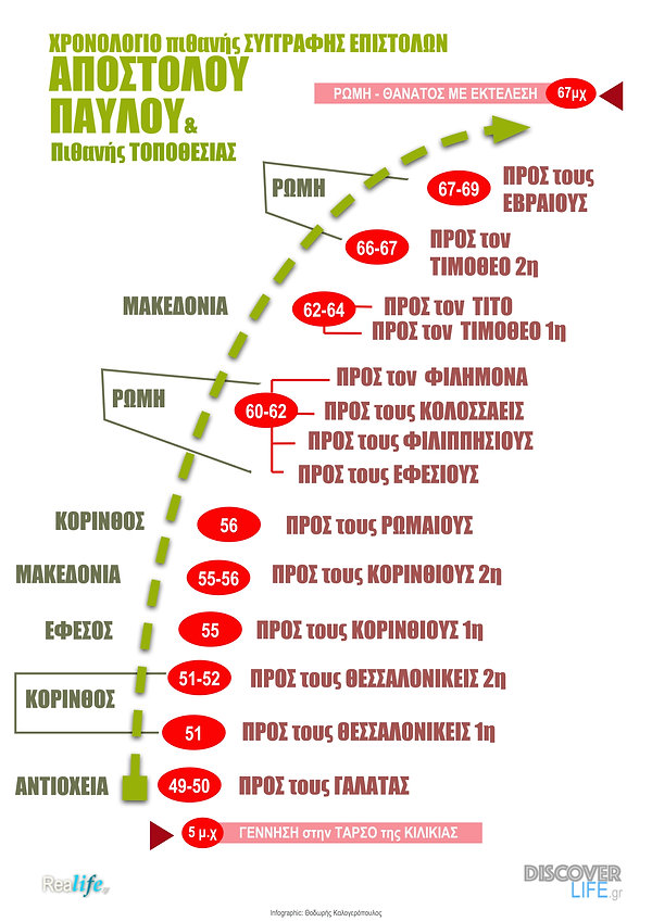 Χρονολόγιο Απ. Παύλου copy 3.jpg