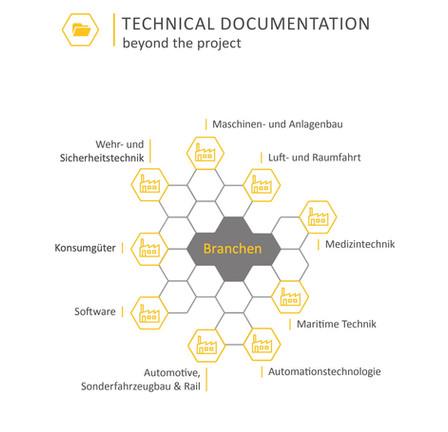 Die Vorteile von Modularisierung in der Technischen Dokumentation