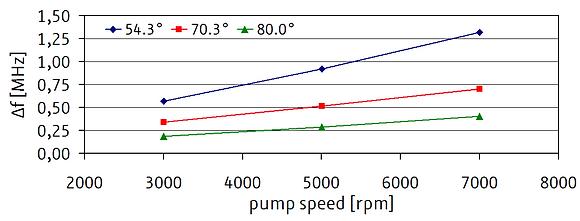 TP VELOCIMETRIE DOPPLER EN ULTRASONS MHz