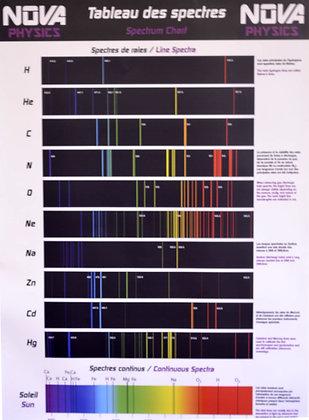 Poster -Tableau des spectres