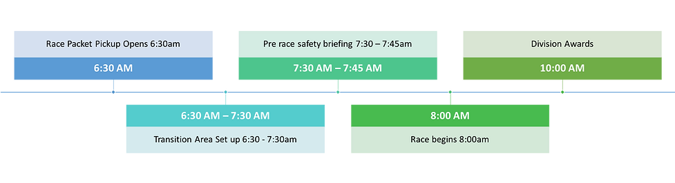 Race Day Timeline 2.png
