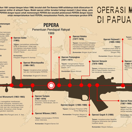 Military Operations in Papua | Operasi Militer Di Papua