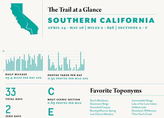 The Trail at a Glance