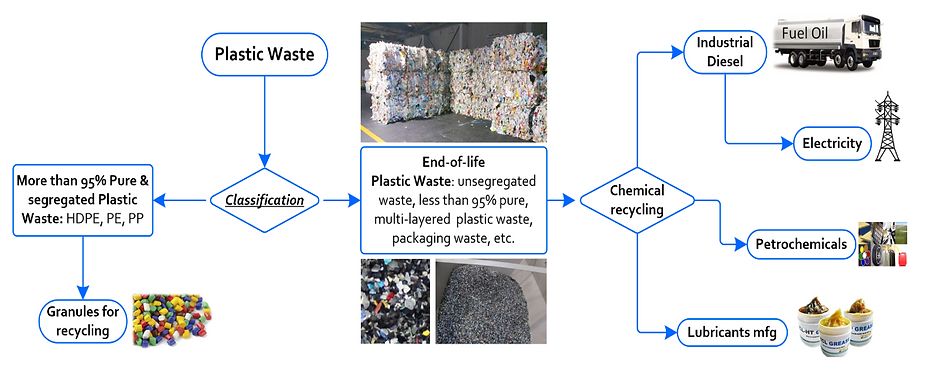 Plastic-waste-disposal-Process-Flow-Char