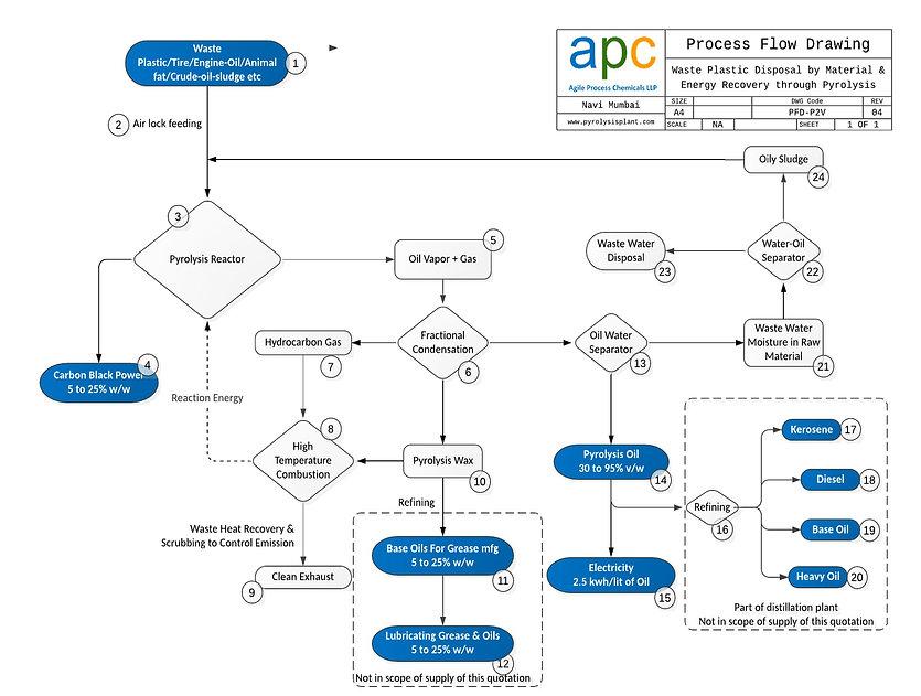 Pyrolysis Process Flow Chart.jpg