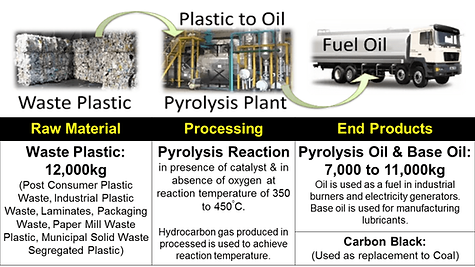 What is Plastic Pyrolysis